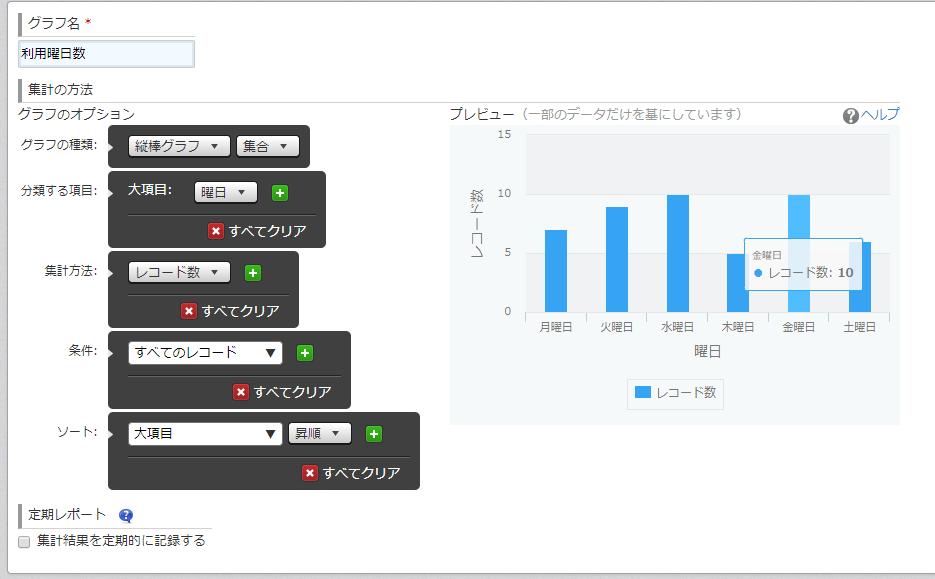 曜日別利用人数グラフ