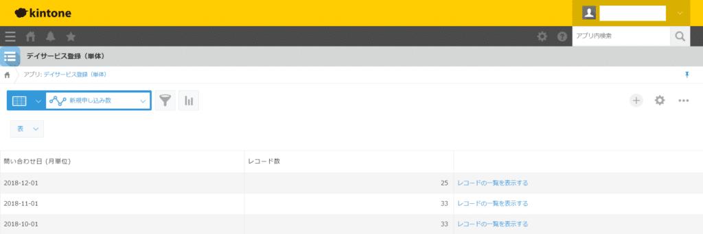 kintoneデイサービス利用者登録アプリ新規申し込み数