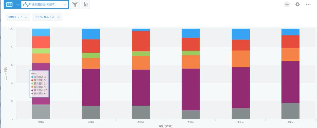 kintoneデイサービス利用者登録アプリ要介護割合