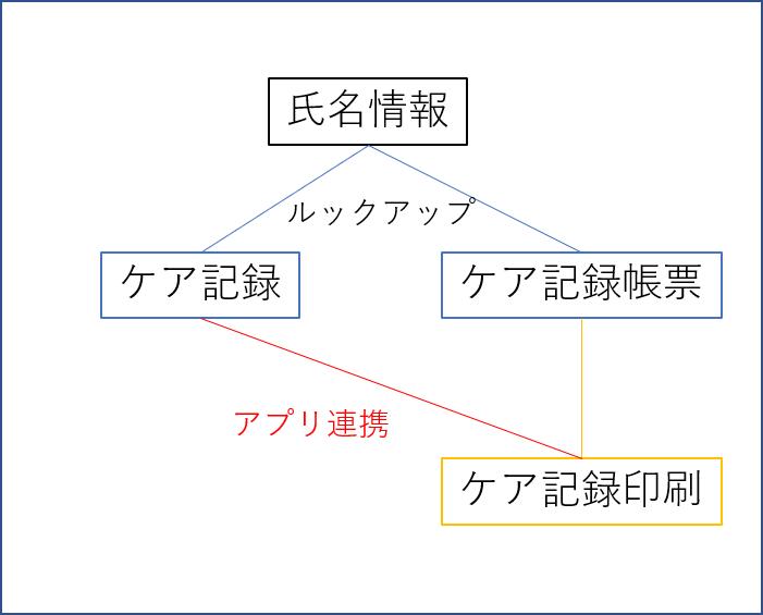 プロントクリエイター連携イメージ