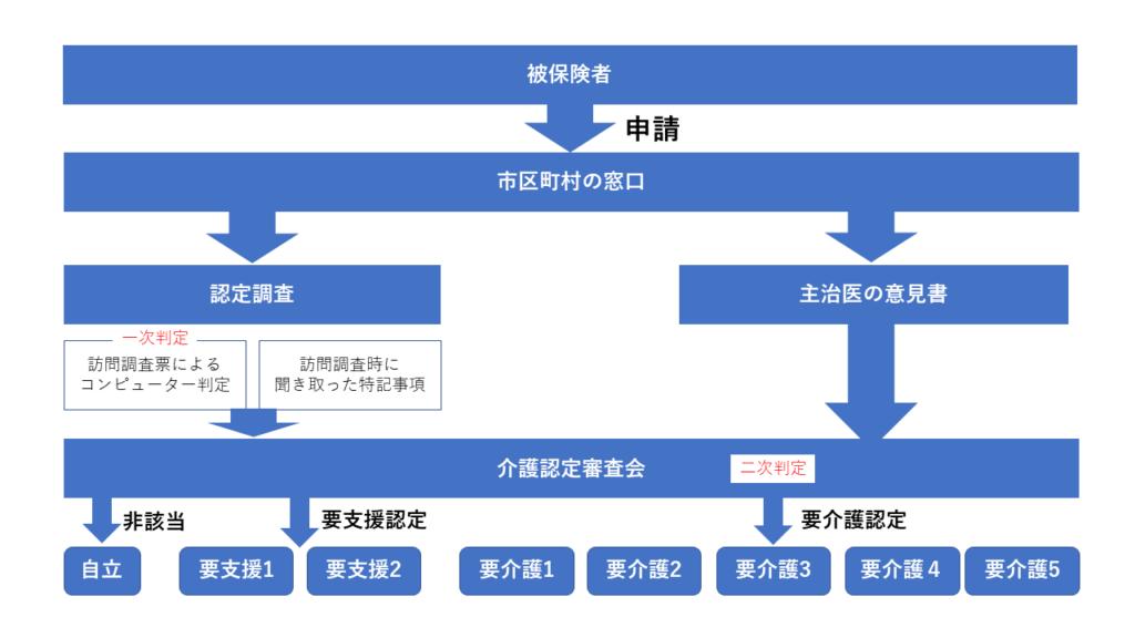 kintone介護認定審査会