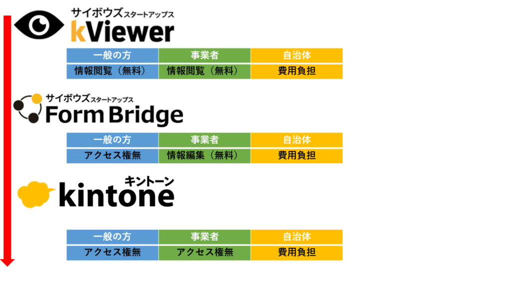 kintone連携サービス組み合わせイメージ