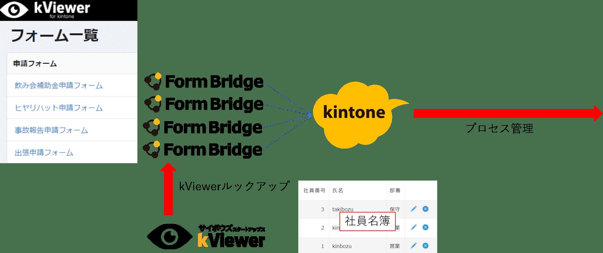 kintoneユーザー以外の活用方法例