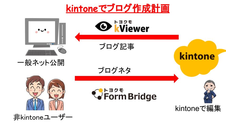 kintoneでブログ作成イメージ