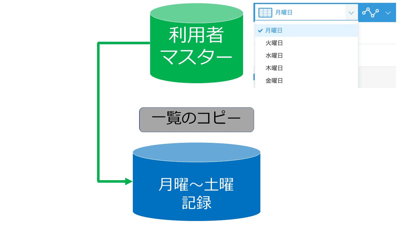 ワンクリック帳票作成イメージ