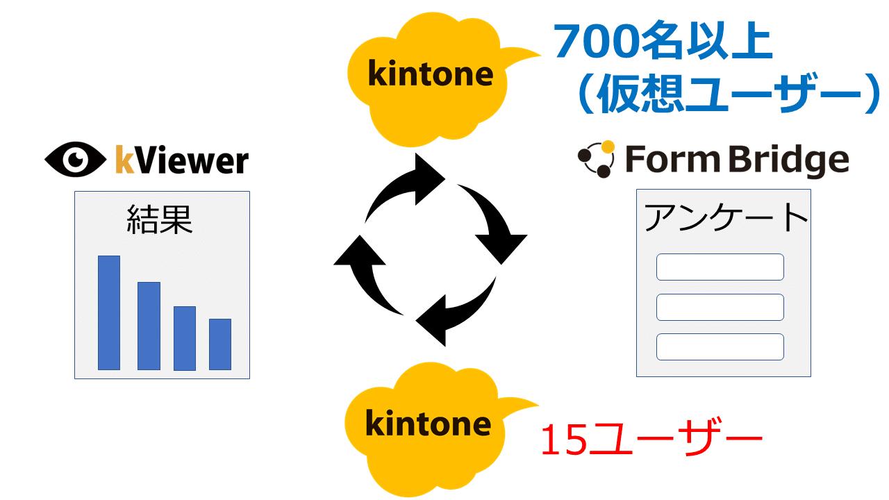 kintone仮想ユーザー仕組み