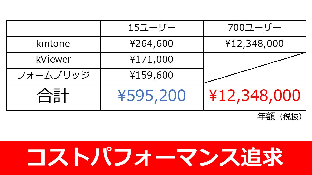 kintone連携サービスコストパフォーマンス