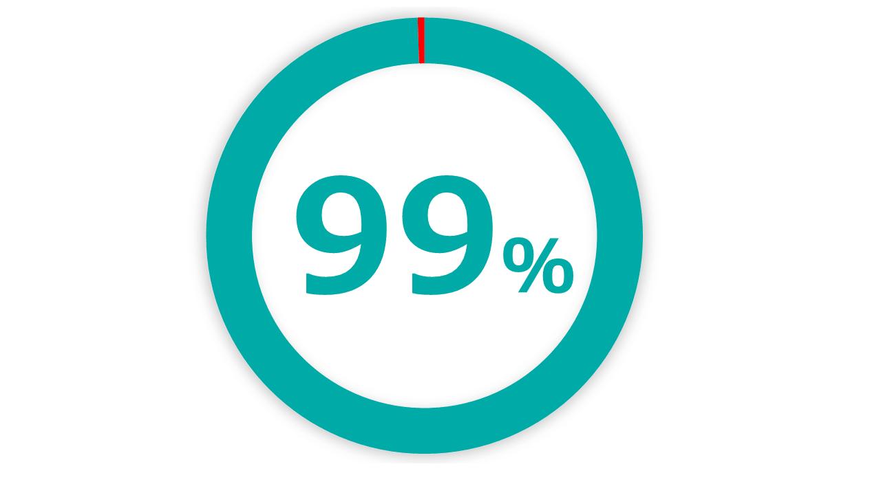 紹介率は99%