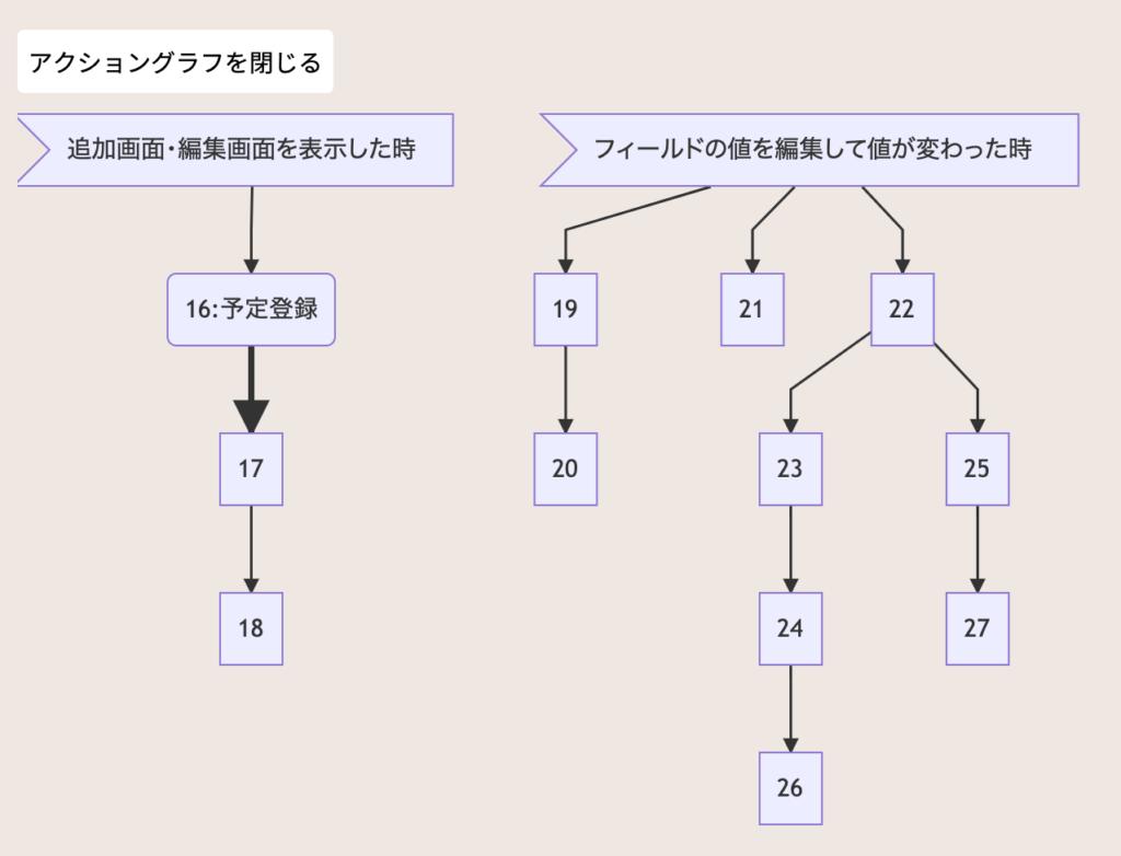 Customineアクショングラフ