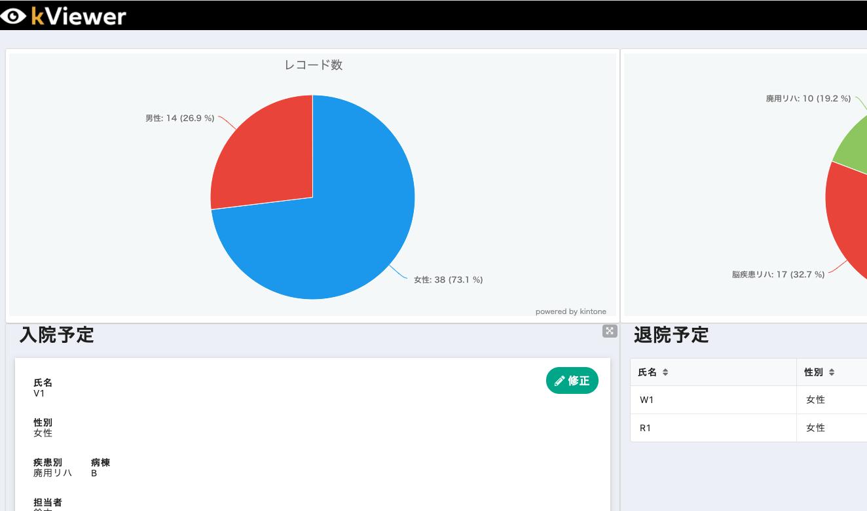 自由度の高いダッシュボードが作成可能なkViewer