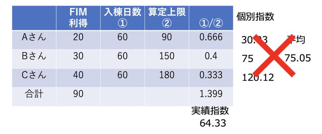 実績指数計算イメージ