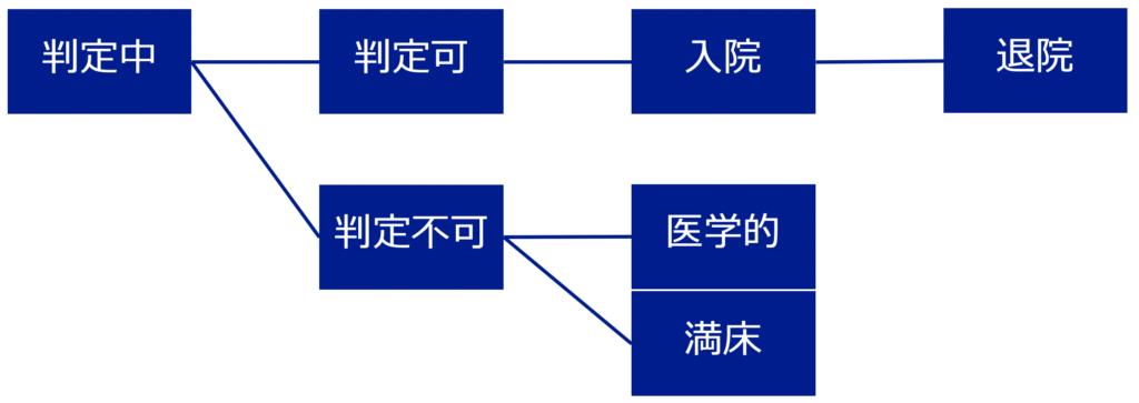 プロセス管理フロー