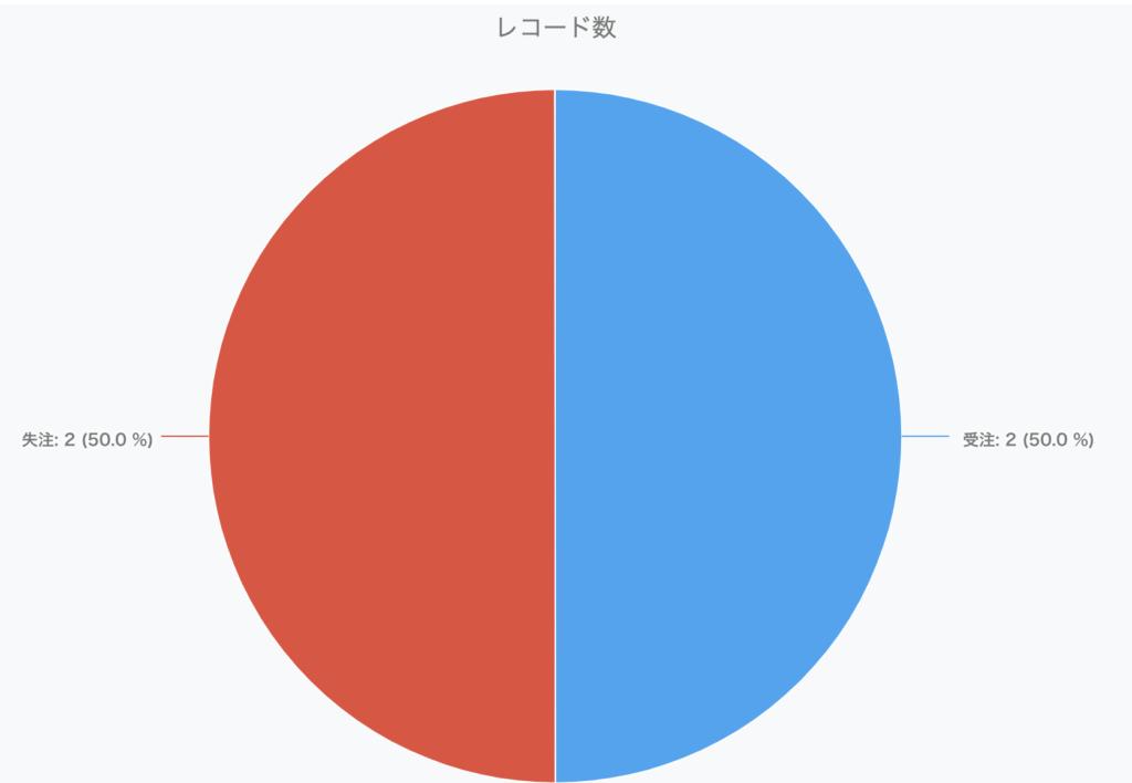 ドロップダウングラフ