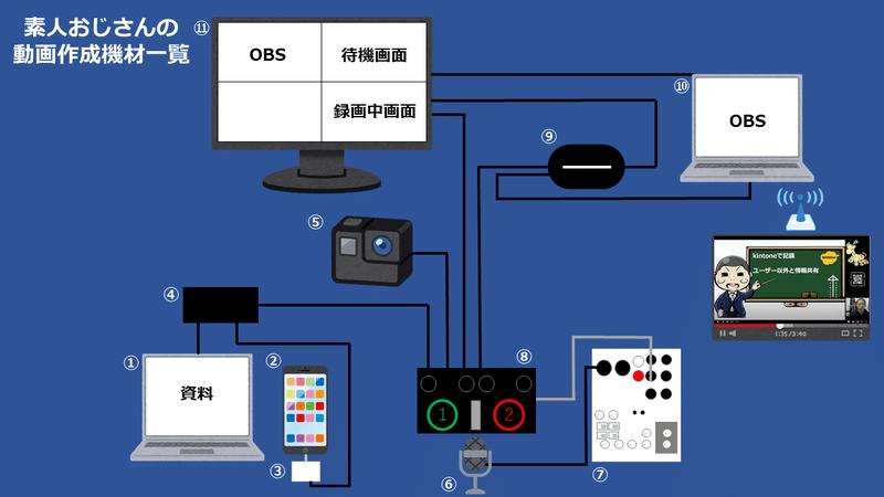 V-02HD OBSから配信構図